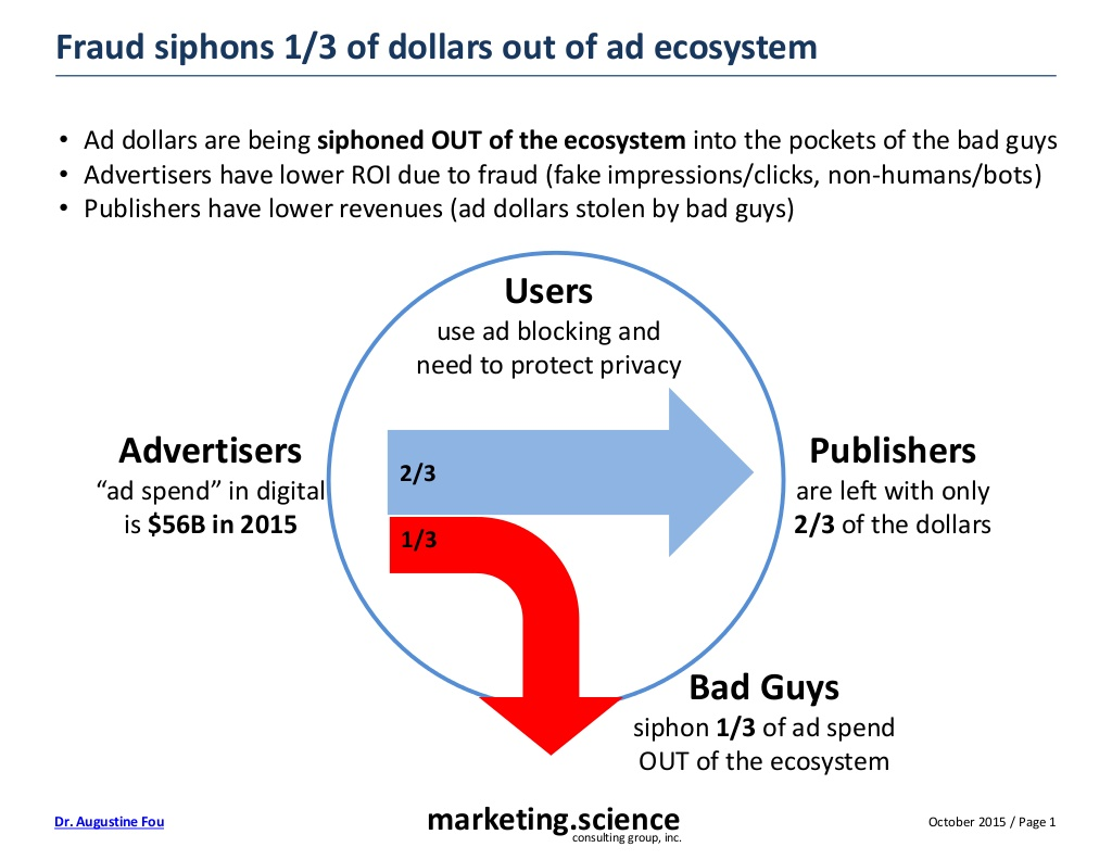 digital-ad-fraud-ecosystem-2-1024