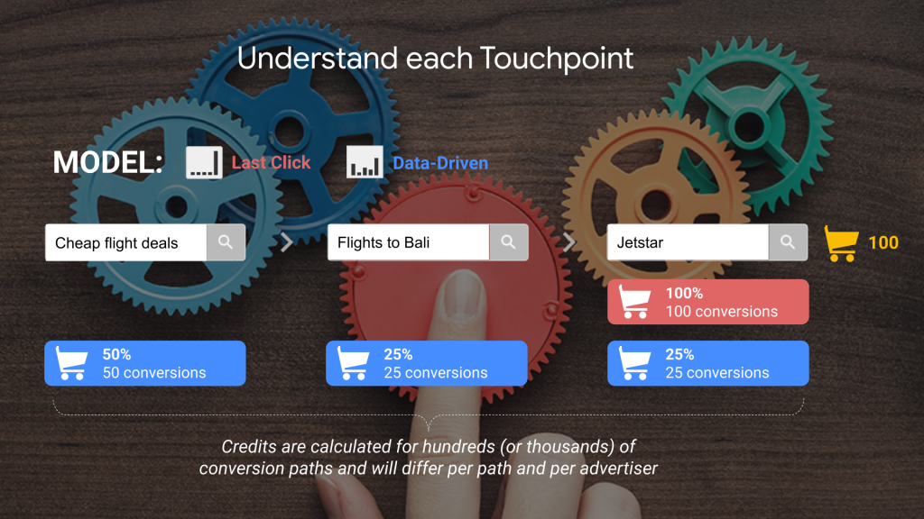 How to Grow Your Travel Brand Online with Google - Understand Each Touchpoint
