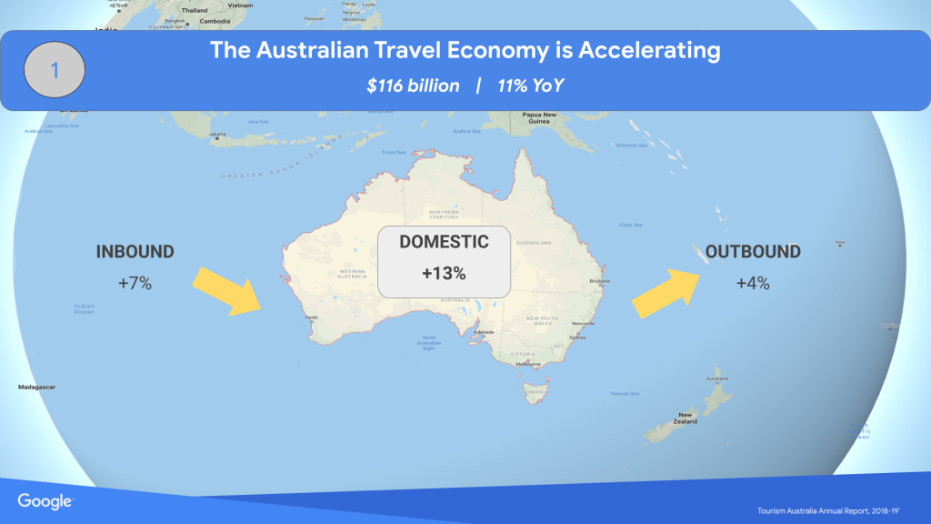Australian Travel Trends 2019 & Beyond - Erik Henry - How to Grow Your Travel Brand Online with Google - The Australian Travel Economy is Accelerating