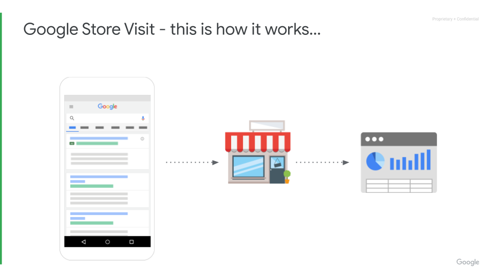 Omnichannel Marketing with Google - Google Marketing Platform Sydney - Google store visit - this is how it works