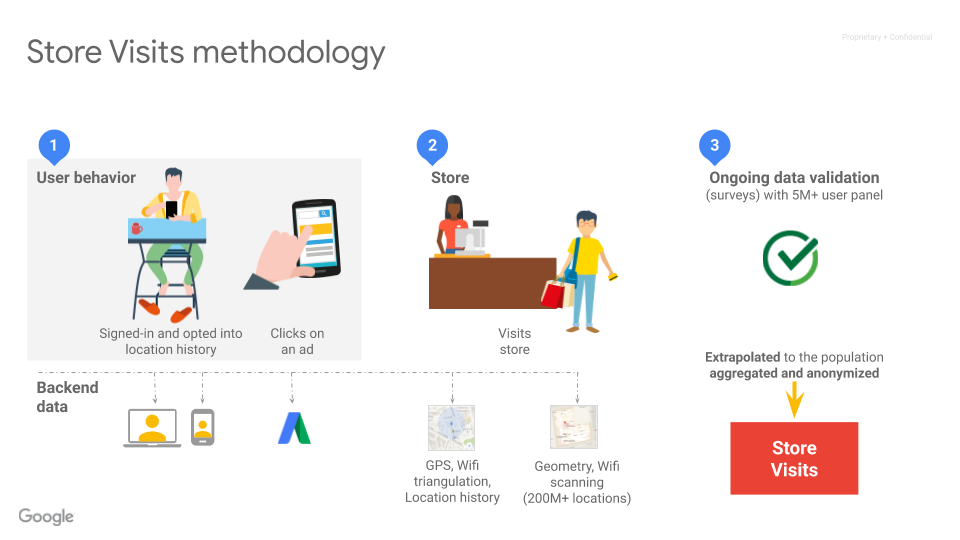 Omnichannel Marketing with Google - Google Marketing Platform Sydney - Store visits methodology